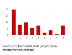 Economia Reale P2P