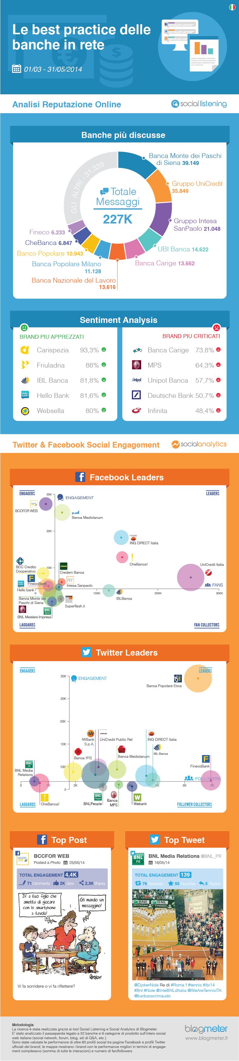 banche-social-network-borsadelcredito