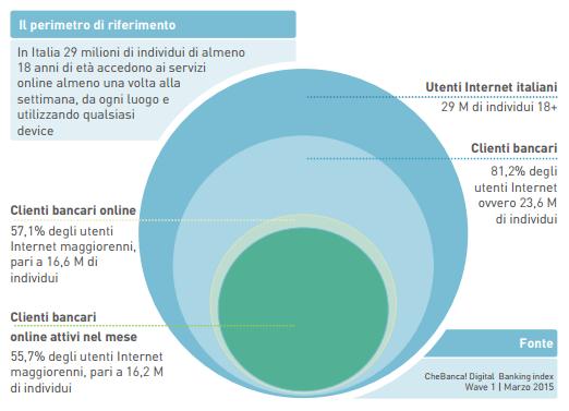 digital-index-chebanca