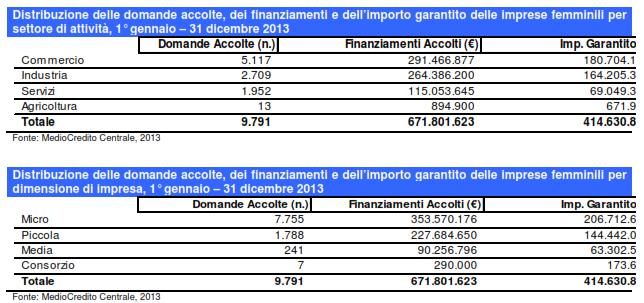 imprese-femminili-fondo-di-garanzia-2