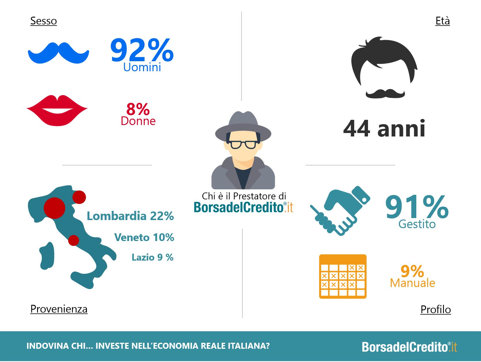 infografica-borsadelcredito-prestatore
