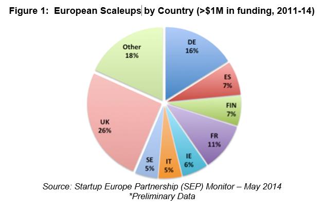 startup-scaleup-borsadelcredito